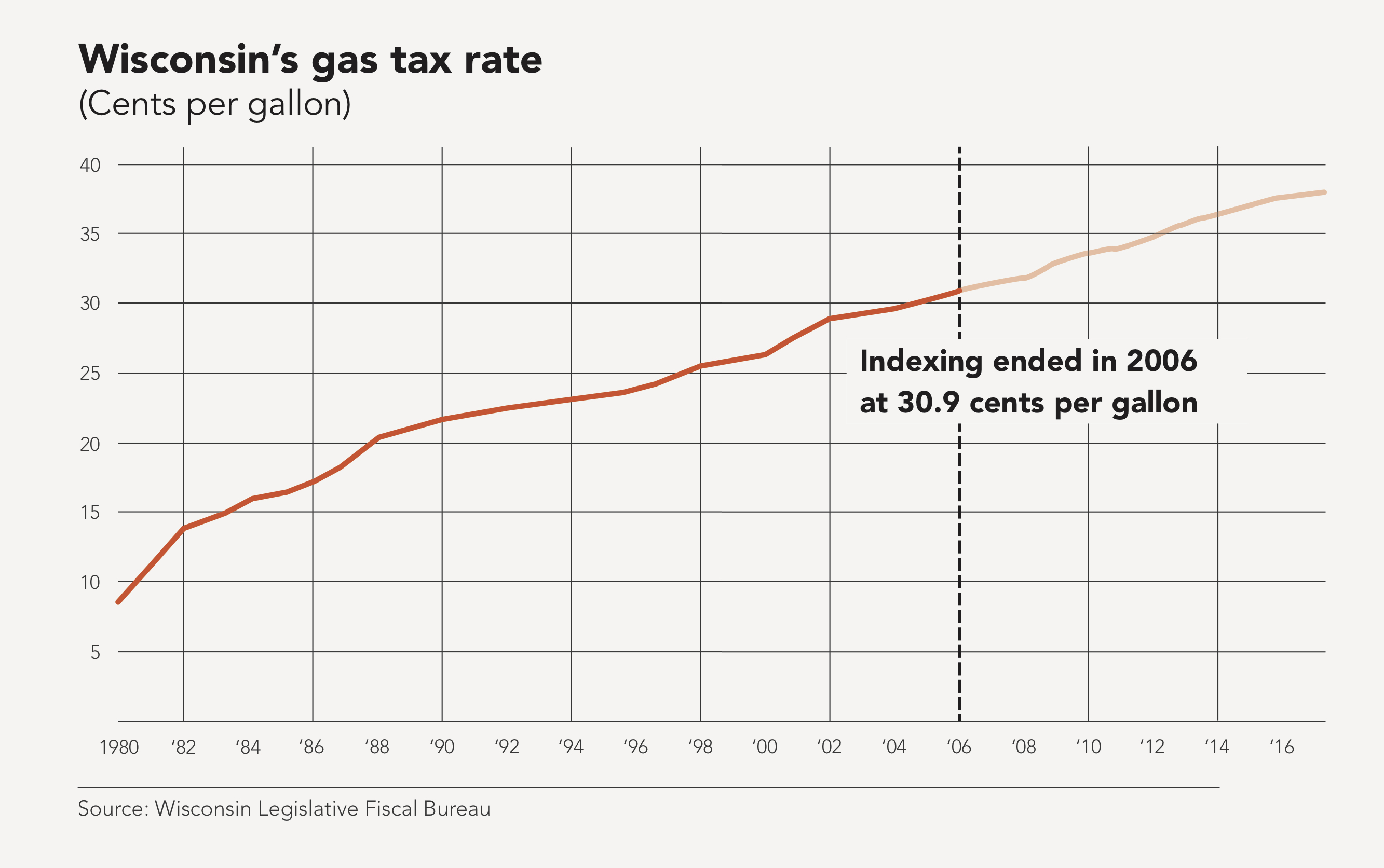 Gas Tax Indexing: How A Bipartisan Idea Ended In A