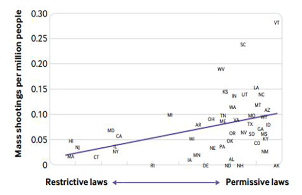 A 2019 study found Wisconsin gun laws fallin the middle of the pack in relation to other states.