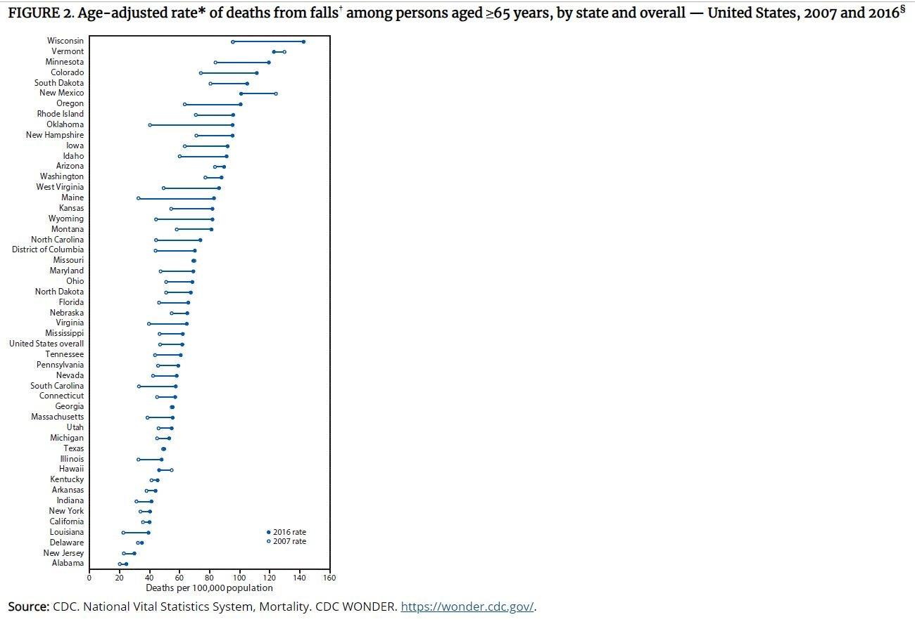 nation-wide elderly falls graph