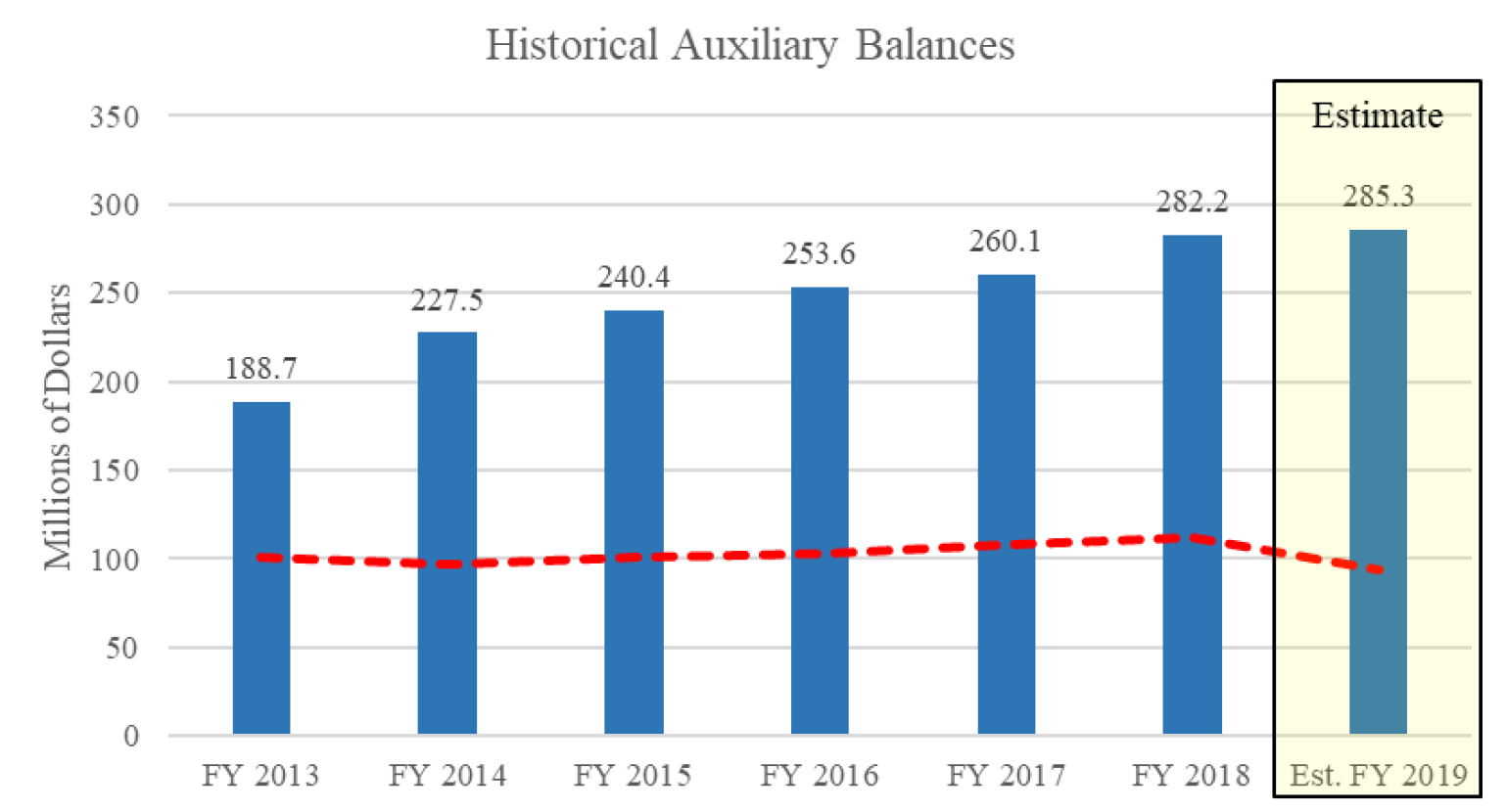 Graph of UW System historical auxiliary budget