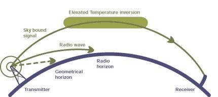 Improving Radio Reception | Wisconsin Public Radio