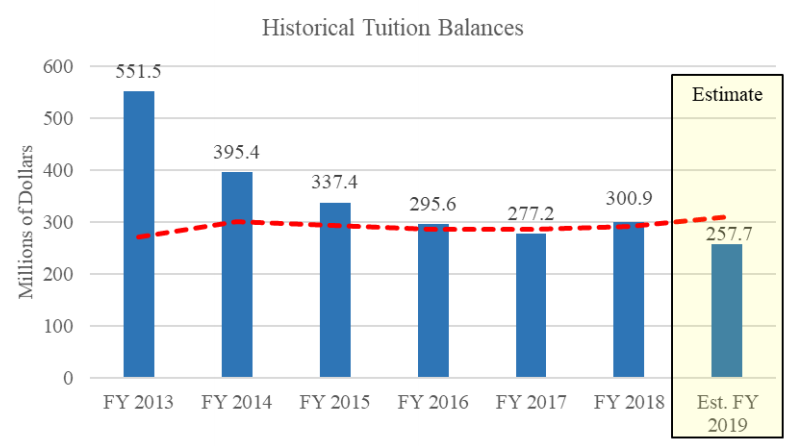 Graph of historical UW System tuition balances
