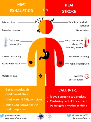Heat stroke, heat exhaustion graphic, National Weather Service