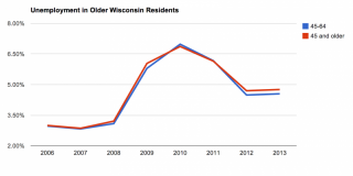 Chart of Wisconsin unemployment for those 45 and up