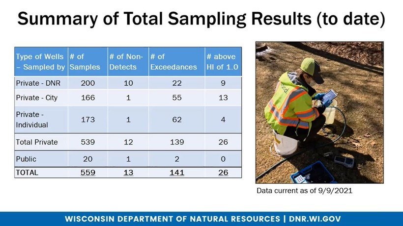 PFAS results on French Island through September 2021