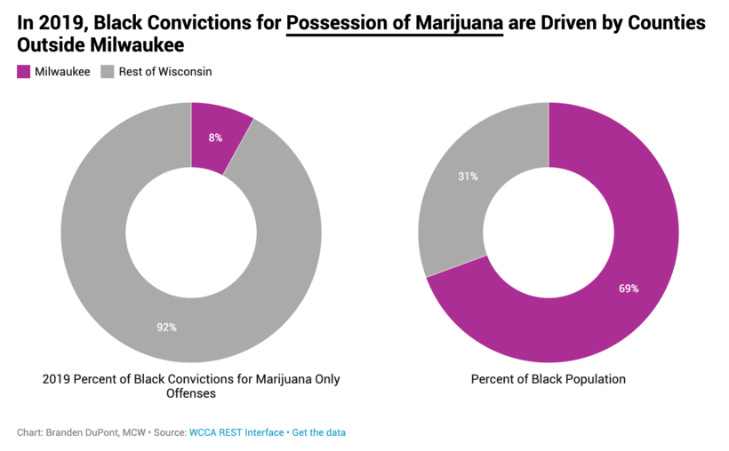 In 2019, Black convictions for possession of marijuana are driven by counties outside Milwaukee