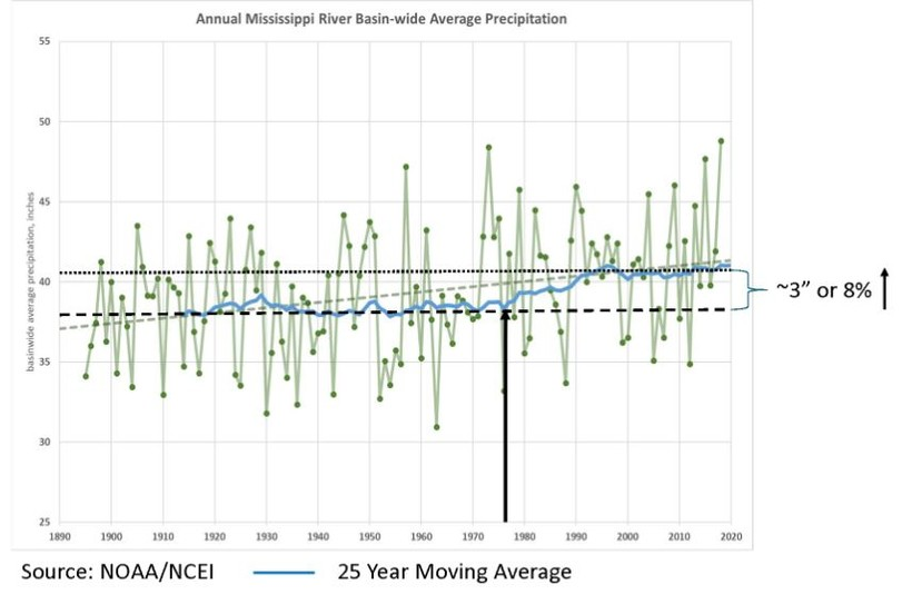 Graph of annual Mississippi river basin-wide average precipitation