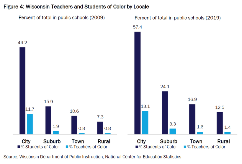 Chart showing the racial gap between students and teachers by locale