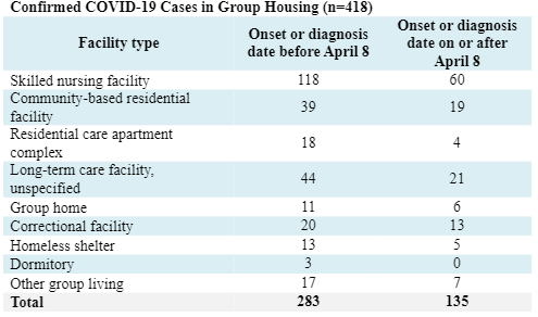 DHS data on long-term care