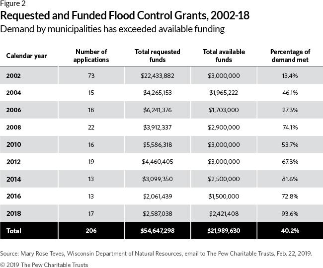 flood control grants