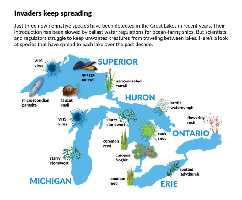Map of Great Lakes nonnative species