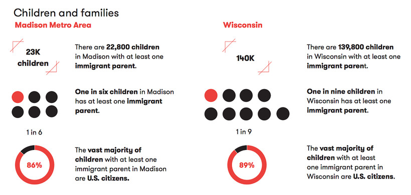 Graphic of immigration statistics in Madison and Wisconsin