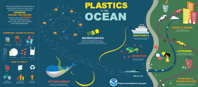Graphic of plastic ocean contamination
