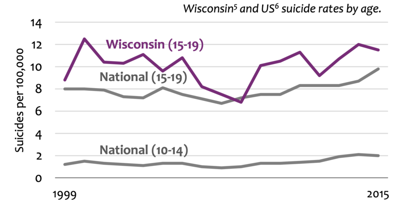 Wisconsin and United States suicide rates by age