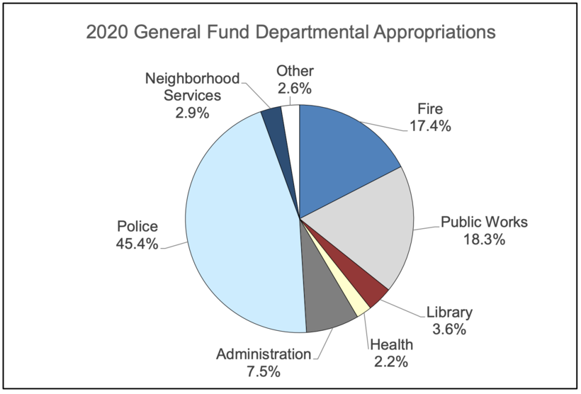 2020 Milwaukee General Fund Departmental Appropriations pie chart