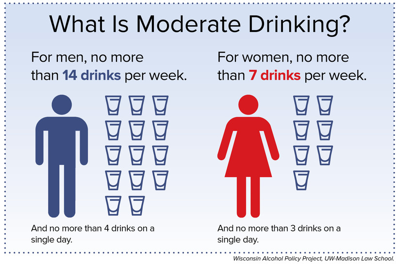 moderate drinking graphic