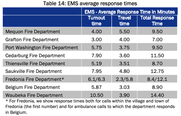 A graph showing response times for EMS by nine departments in Ozaukee County.