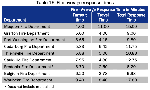 A graph showing response times for fire calls by nine departments in Ozaukee County.