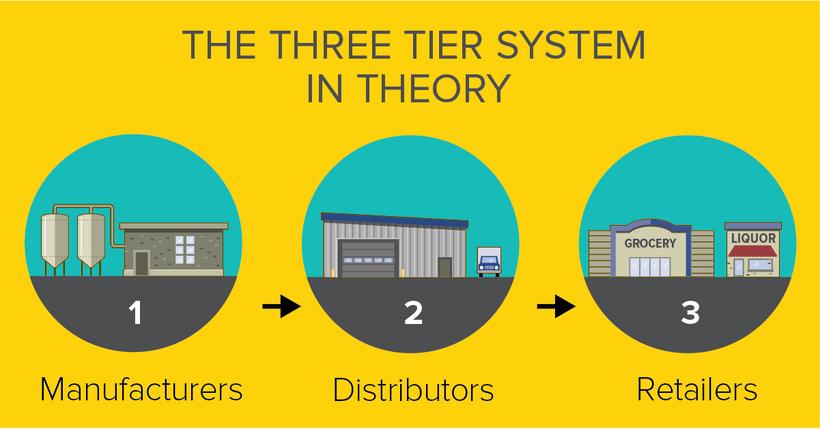 Three-tier system illustration