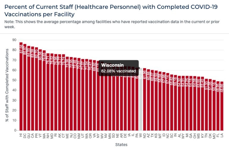 The average number of health care personnel with completed COVID-19 vaccinations was 62 percent in Wisconsin, as of late August